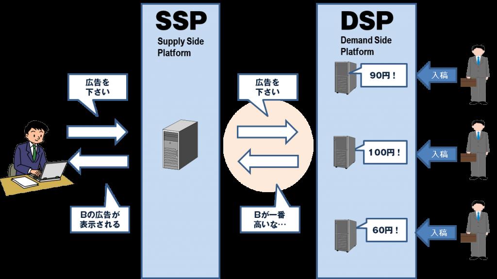 SSPとDSP、RTBの基本的な仕組み...